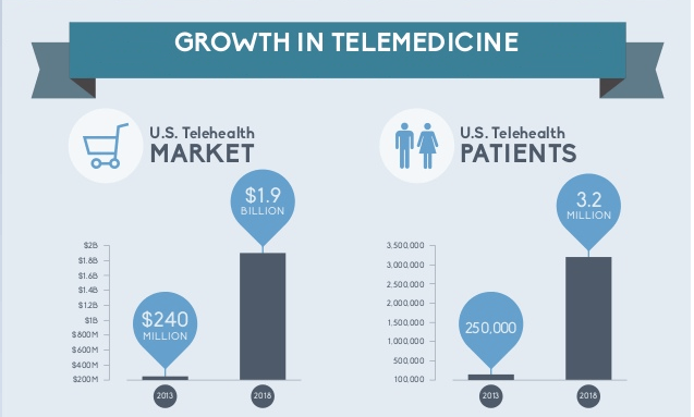 Growth in telemedicine