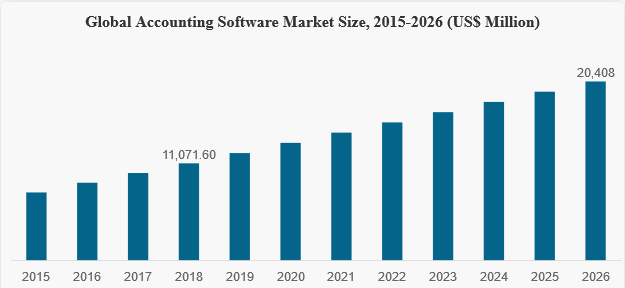 Accounting Software Market