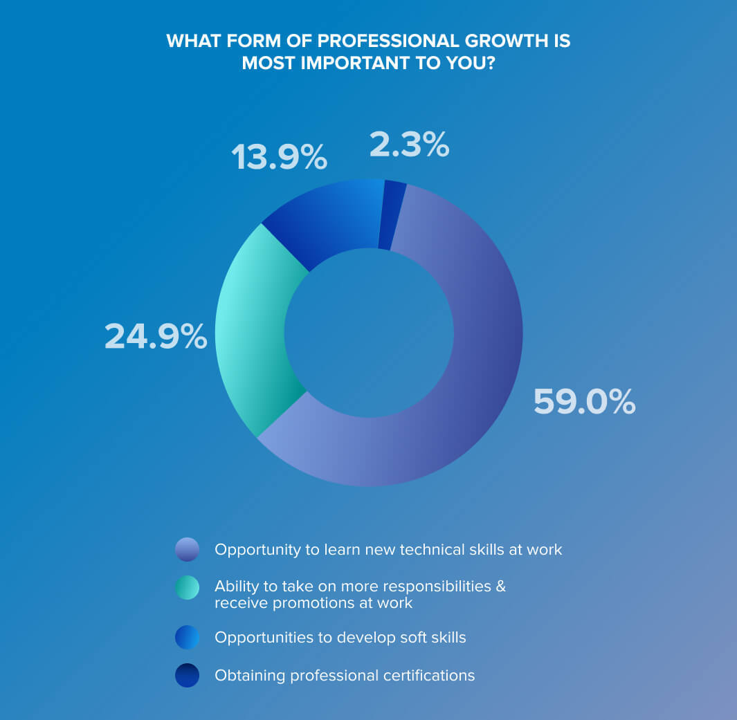 DIGIS most impoertant form of professional growth for developers statistics
