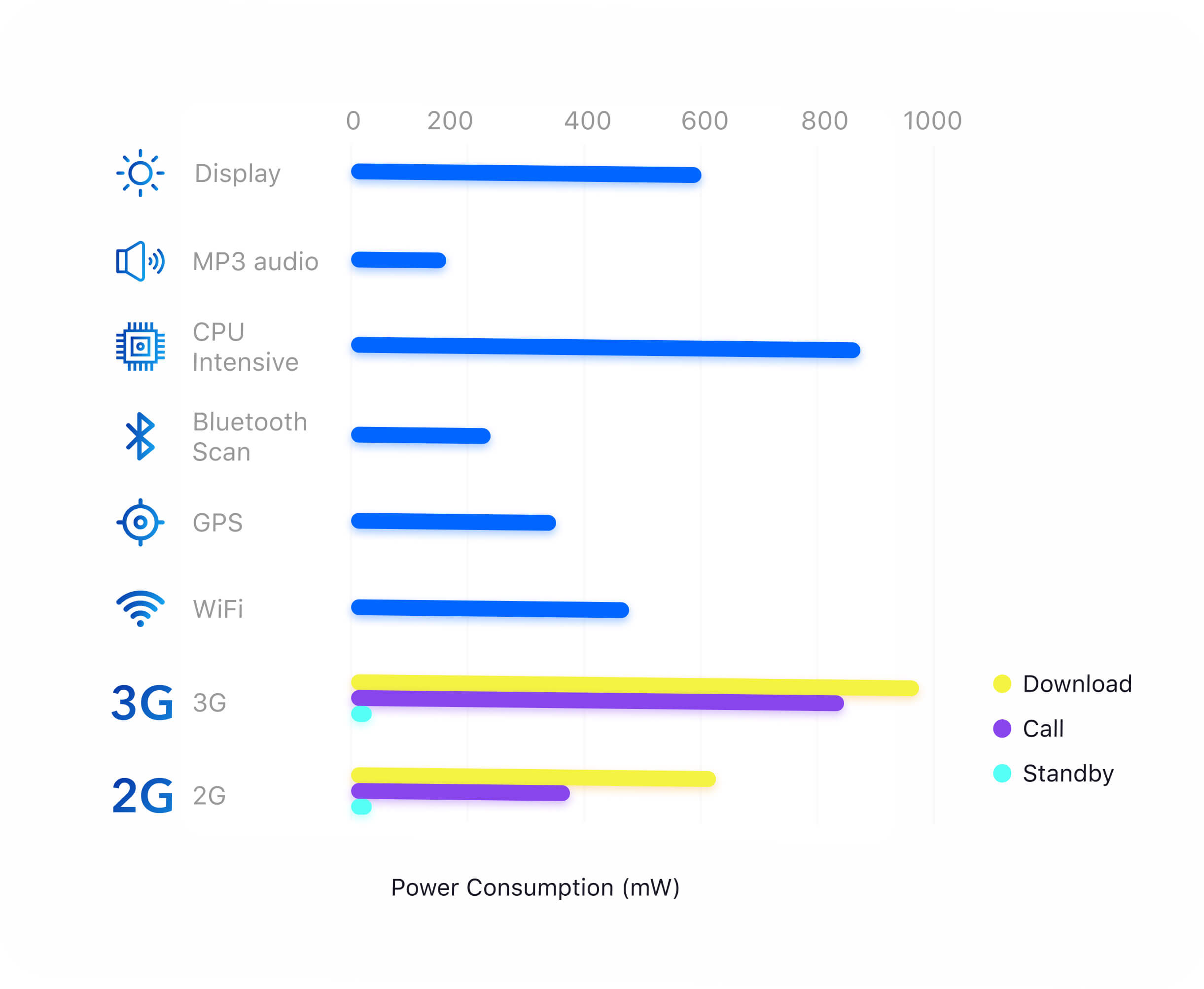 DIGIS features with the highest power consumption