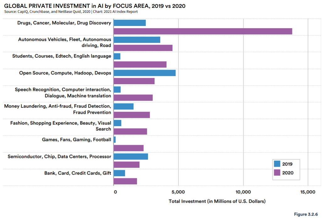 Global private investment in AI